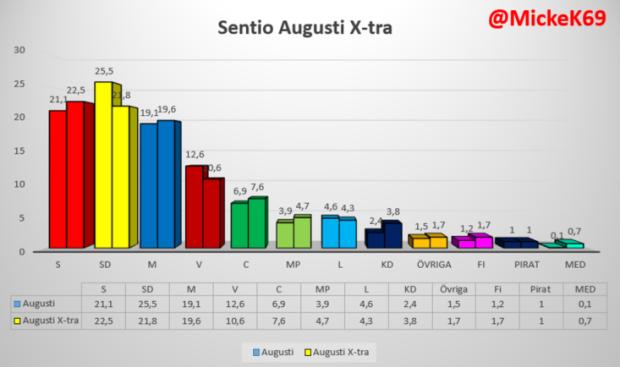 SENTIO-Xtra